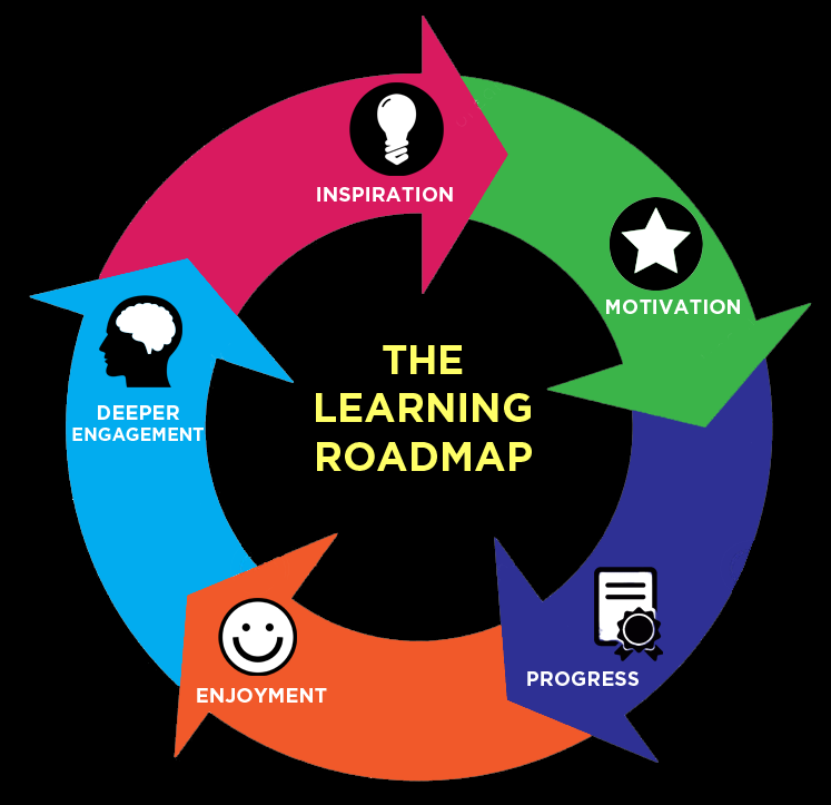 the learning roadmap