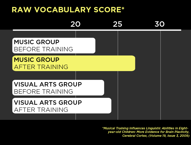 raw vocabulary score